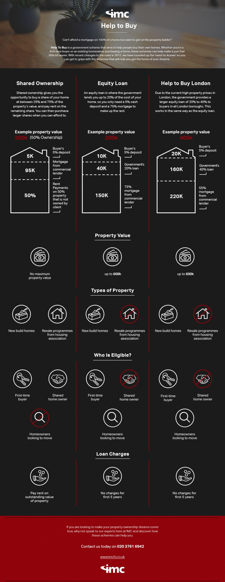 help to buy scheme infographic